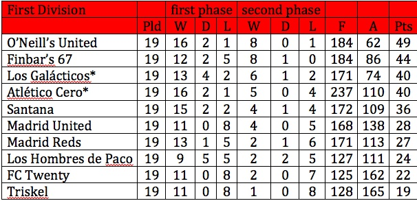 1st div final table ifl madrid - Spanish second division league table ...